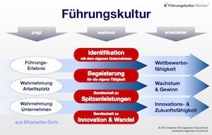Abbildung 1: Führungskultur als entscheidender Wettbewerbsvorteil | © www.fuehrungskultur-monitor.de