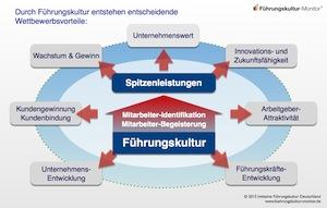 Abbildung 2: Durch Führungskultur entstehen entscheidende Wettbewerbsvorteile | © www.fuehrungskultur-monitor.de